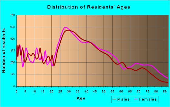 Malden, Massachusetts Age and Sex of Residents