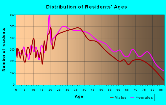 Medford, Massachusetts Age and Sex of Residents