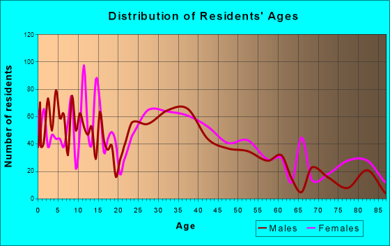 Middleborough Center, Massachusetts Age and Sex of Residents