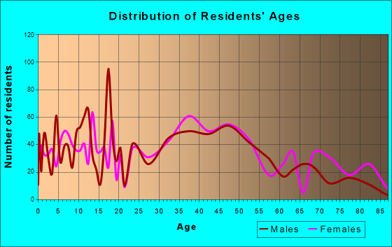 Oxford, Massachusetts Age and Sex of Residents