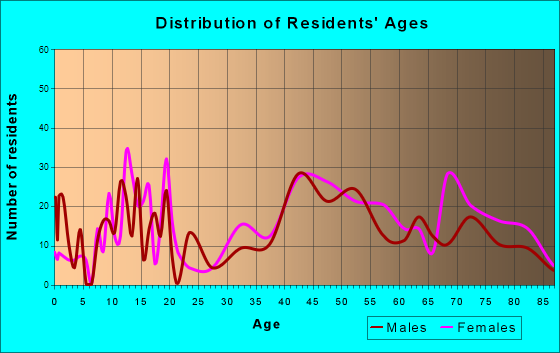 Pocasset, Massachusetts Age and Sex of Residents