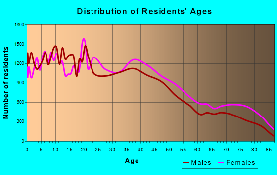 Springfield, Massachusetts Age and Sex of Residents