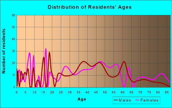 Vineyard Haven, Massachusetts Age and Sex of Residents