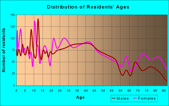 Webster, Massachusetts Age and Sex of Residents