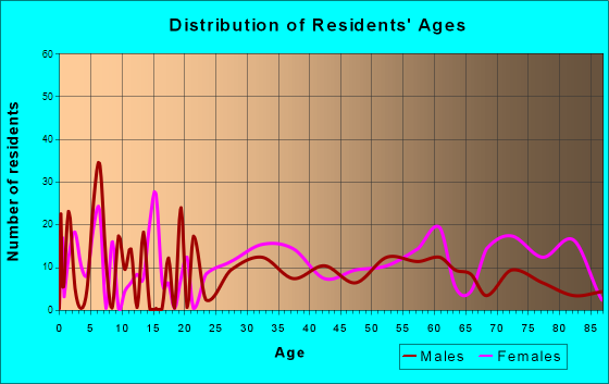 West Wareham, Massachusetts Age and Sex of Residents