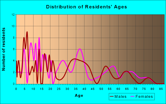 Akron, Michigan Age and Sex of Residents