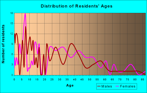 Alanson, Michigan Age and Sex of Residents