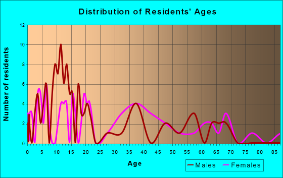 Barryton, Michigan Age and Sex of Residents