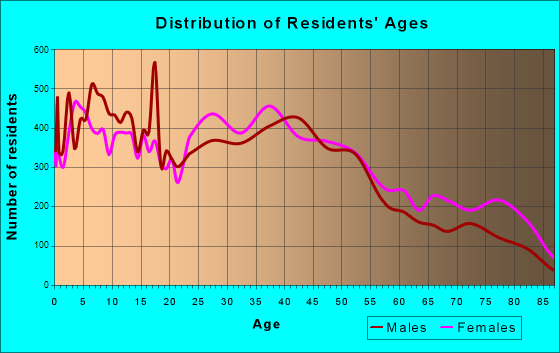 Battle Creek, Michigan Age and Sex of Residents