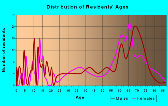 Salome, Arizona Age and Sex of Residents