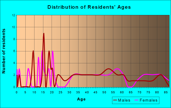 Beulah, Michigan Age and Sex of Residents