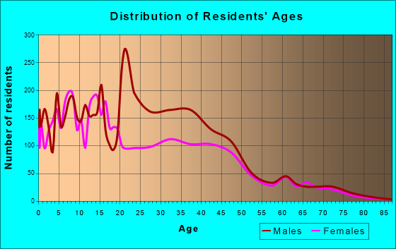 San Luis, Arizona Age and Sex of Residents