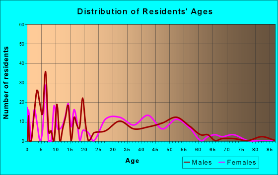 Burt, Michigan Age and Sex of Residents