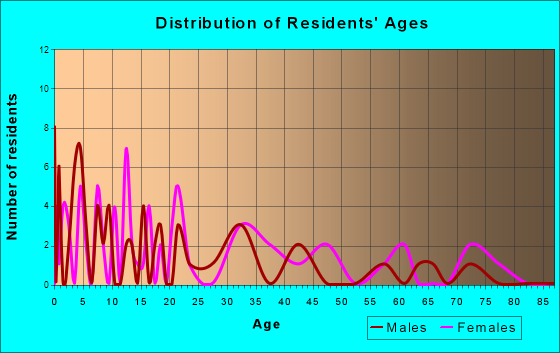 Copemish, Michigan Age and Sex of Residents