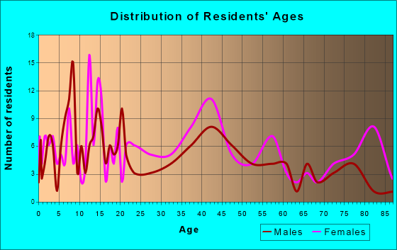 Deckerville, Michigan Age and Sex of Residents