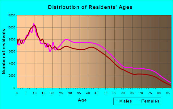 Detroit, Michigan Age and Sex of Residents
