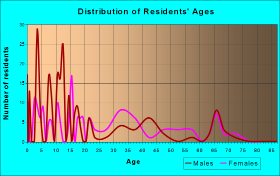 Shongopovi, Arizona Age and Sex of Residents