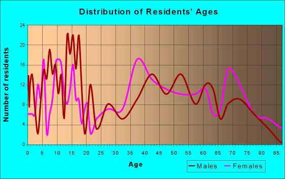 Elk Rapids, Michigan Age and Sex of Residents