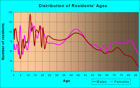 Escanaba, Michigan Age and Sex of Residents