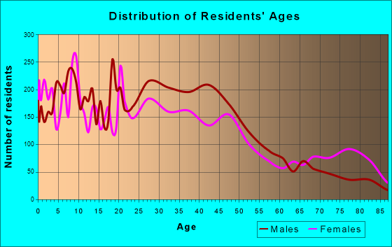 Hamtramck, Michigan Age and Sex of Residents