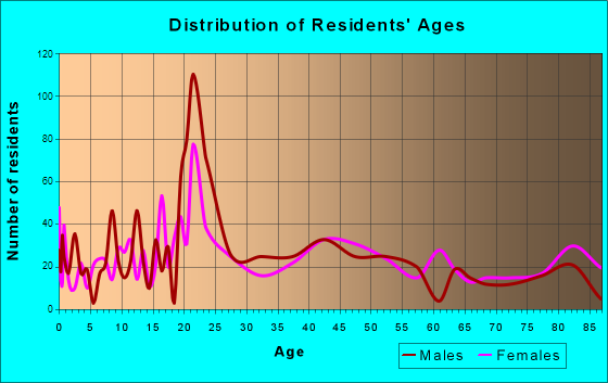 Hancock, Michigan Age and Sex of Residents