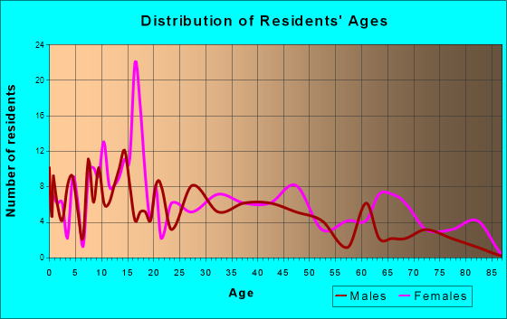 Hesperia, Michigan Age and Sex of Residents
