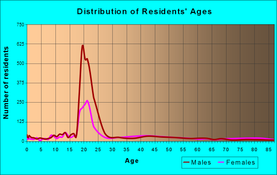 Houghton, Michigan Age and Sex of Residents