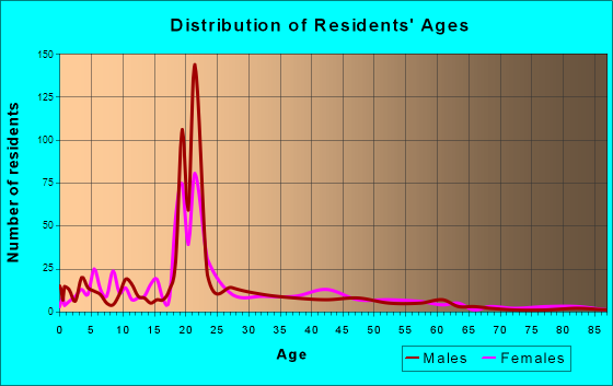 Olivet, Michigan Age and Sex of Residents