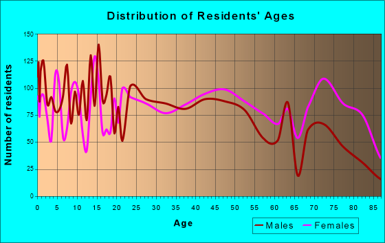 Cullman, Alabama Age and Sex of Residents
