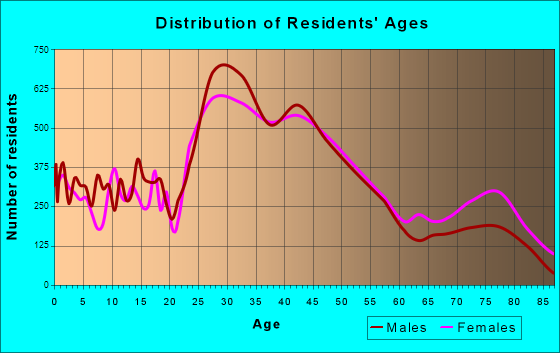 Royal Oak, Michigan Age and Sex of Residents