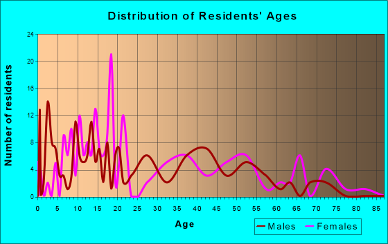 Springport, Michigan Age and Sex of Residents