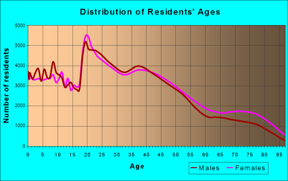 Tucson, Arizona Age and Sex of Residents