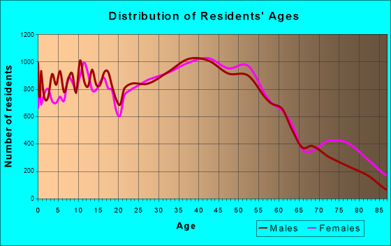 Sterling Heights, Michigan Age and Sex of Residents