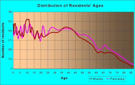 Taylor, Michigan Age and Sex of Residents