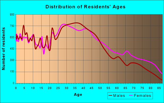 Westland, Michigan Age and Sex of Residents