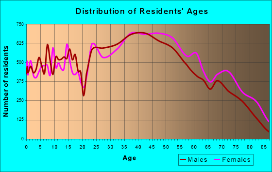 Bloomington, Minnesota Age and Sex of Residents