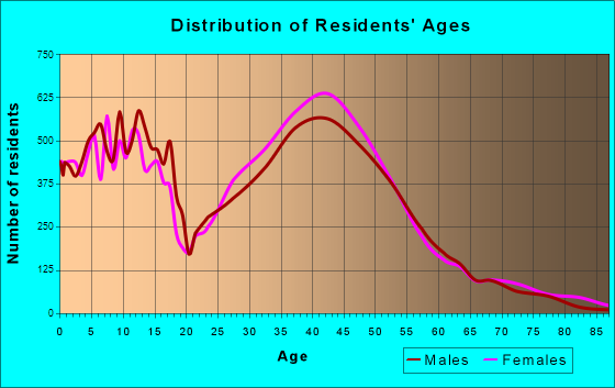 Eden Prairie, Minnesota Age and Sex of Residents