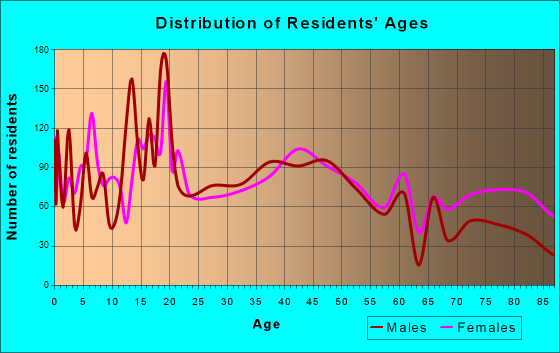 Fergus Falls, Minnesota Age and Sex of Residents