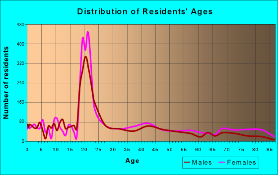 Arkadelphia, Arkansas Age and Sex of Residents