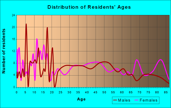 Hector, Minnesota Age and Sex of Residents