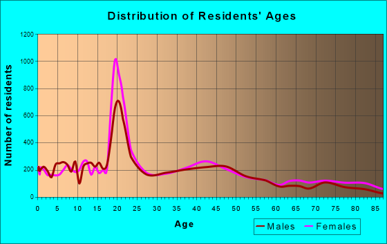 Moorhead, Minnesota Age and Sex of Residents