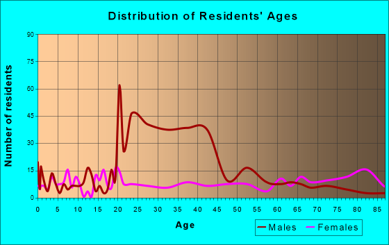 Moose Lake, Minnesota Age and Sex of Residents