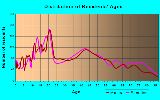 New Ulm, Minnesota Age and Sex of Residents