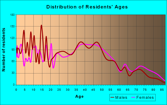 North St. Paul, Minnesota Age and Sex of Residents