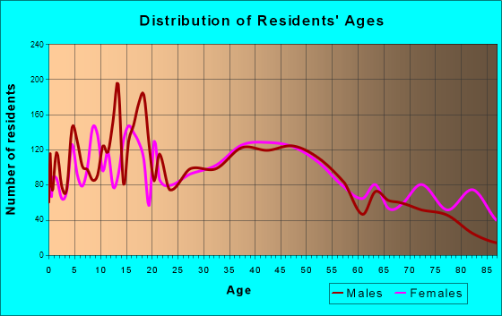 Red Wing, Minnesota Age and Sex of Residents