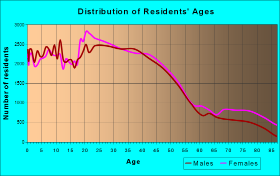 St. Paul, Minnesota Age and Sex of Residents