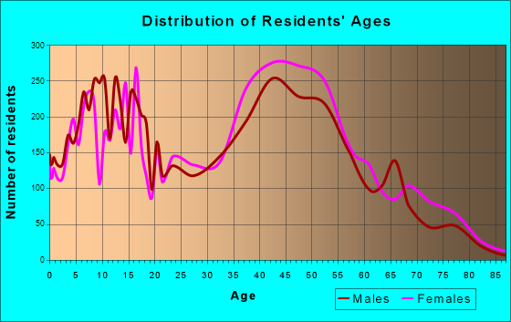 Shoreview, Minnesota Age and Sex of Residents