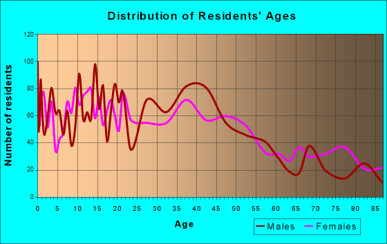 Waseca, Minnesota Age and Sex of Residents