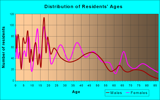 Batesville, Mississippi Age and Sex of Residents