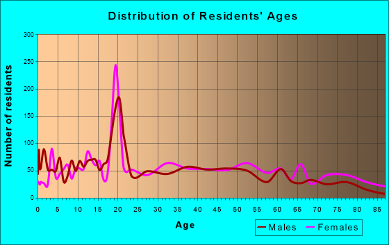 Booneville, Mississippi Age and Sex of Residents